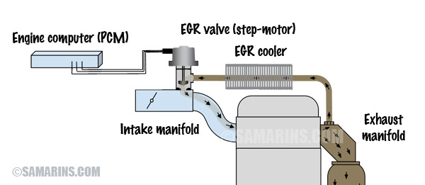 EGR system diagram with electric EGR valve and EGR cooler