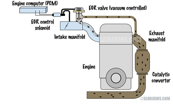 EGR diagram large obd ii code p0401 exhaust egr flow insufficient  at crackthecode.co