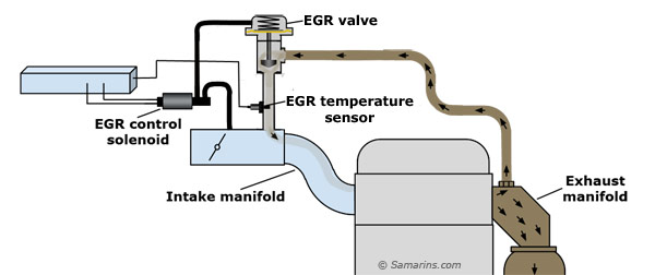 EGR temp sensor diagram obd ii code p0401 exhaust egr flow insufficient, part 2