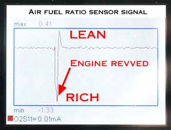 Air fuel (A/F) ratio sensor signal