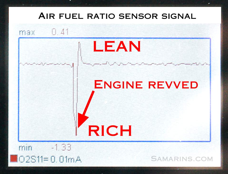 Air Fuel Ratio Sensor Signal on honda accord engine wiring diagram