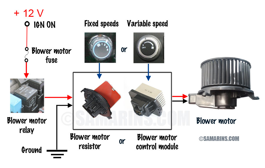 Blower motor, resistor: how it works, symptoms, problems, testing on compressor grounding harness, compressor accessories, compressor switches, compressor air filter, compressor valve, compressor clutch, compressor pump,