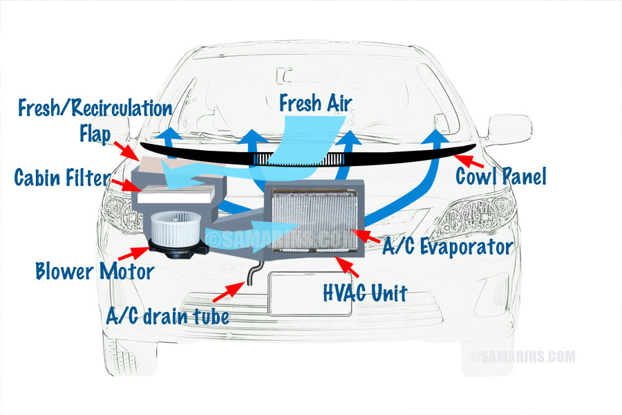 How To Get Rid Of Or Reduce A Bad Smell From A C Vents In