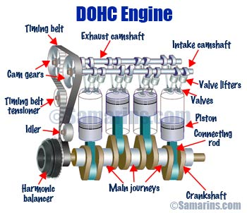 what is the difference between ohv, ohc, sohc and dohc engines? 18 HP Intek Engine Diagram