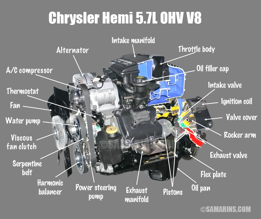 ohv, ohc, sohc and dohc engine design, animation, components Briggs 26 Stratton Engine Diagram chrysler hemi 5 7l ohv v8 engine