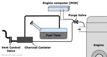 purge valve, how it works, symptoms, problems, testingevap system diagram