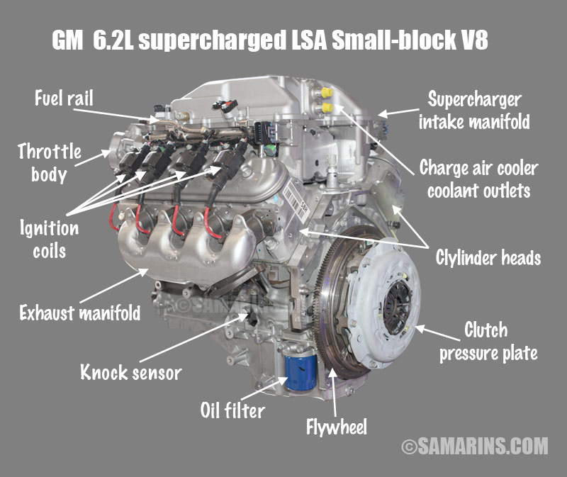 ohv ohc sohc and dohc engine design animation components 2 gm 6 2l lsa v8