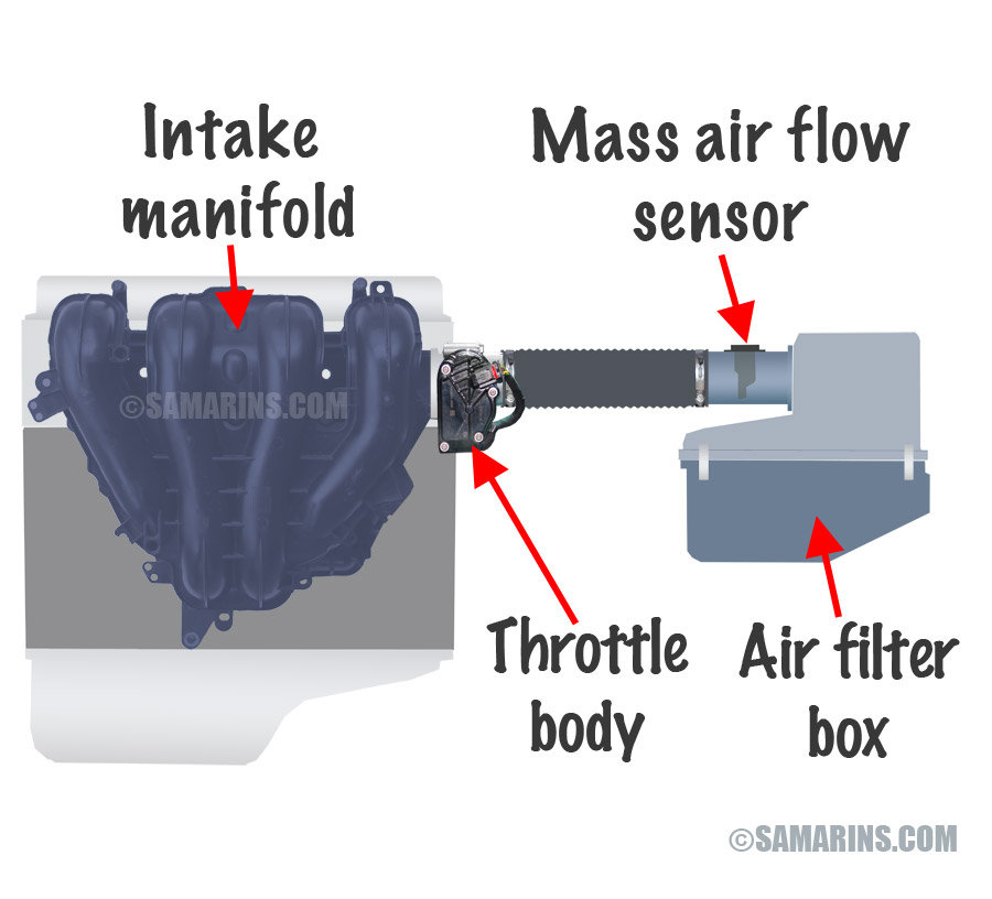the mass air flow sensor measures the amount of air entering the engine or  the air flow