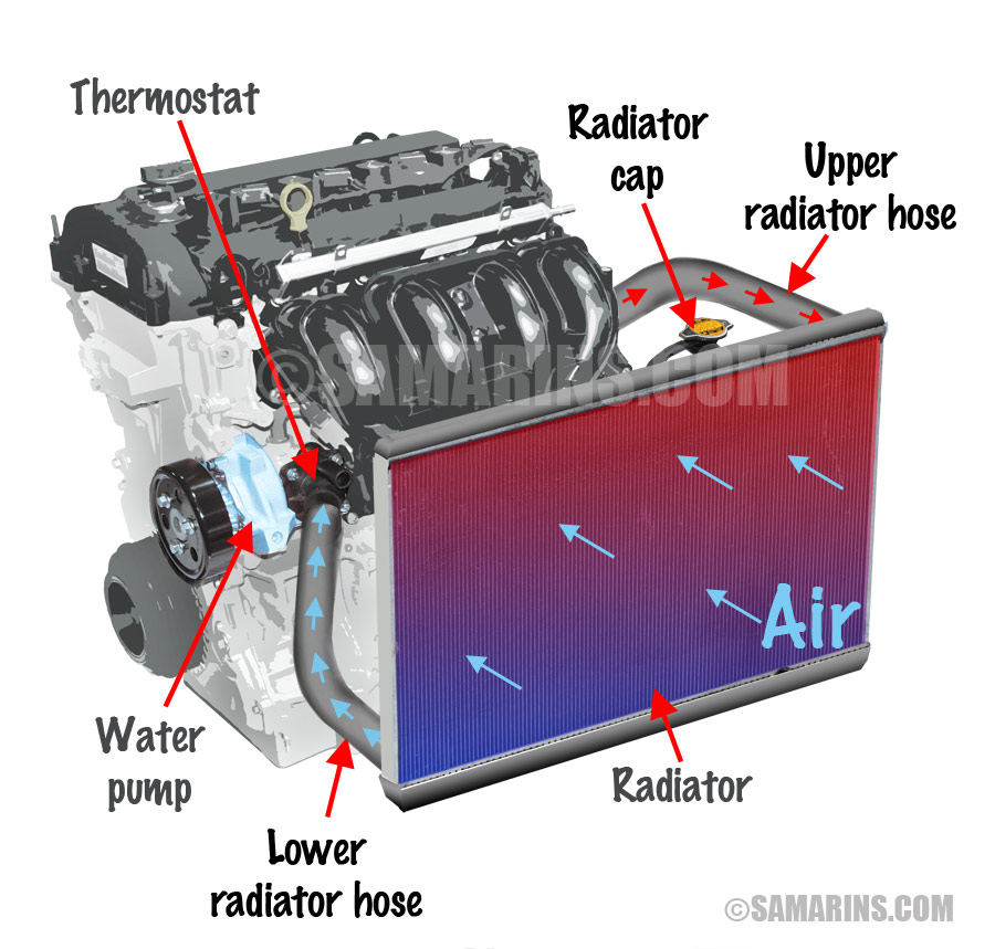 Honda Civic Cooling System Diagram On 93 Honda Accord