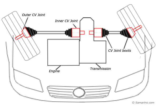 cv joint how it works symptoms problems rh samarins com auto axle diagram car axle parts diagram