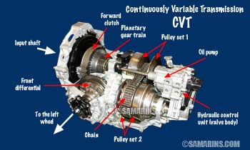 Pros and cons of buying a car with a CVT transmission