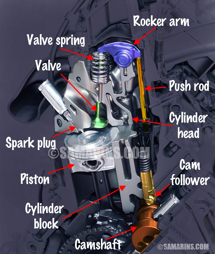 What is the difference between OHV, OHC, SOHC and DOHC engines?