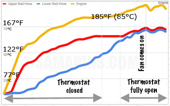 Thermostat: how it works, symptoms, problems, testing