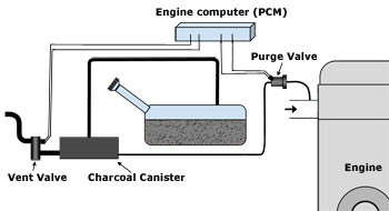 vent valve diagram vent valve, how it works, symptoms, problems, testing